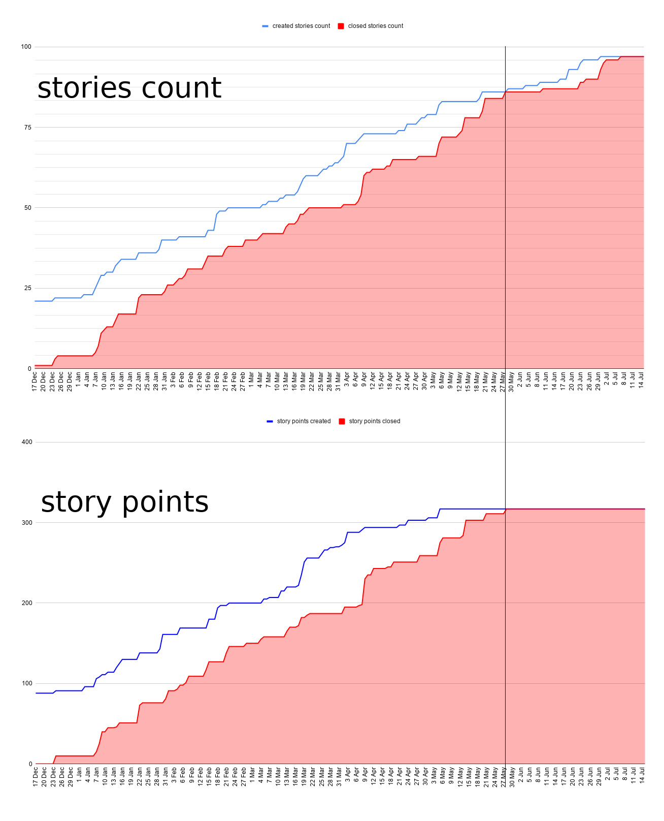 story counting vs story points